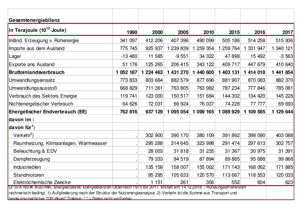 Anhang 3, Statistik Energie Tabelle 1